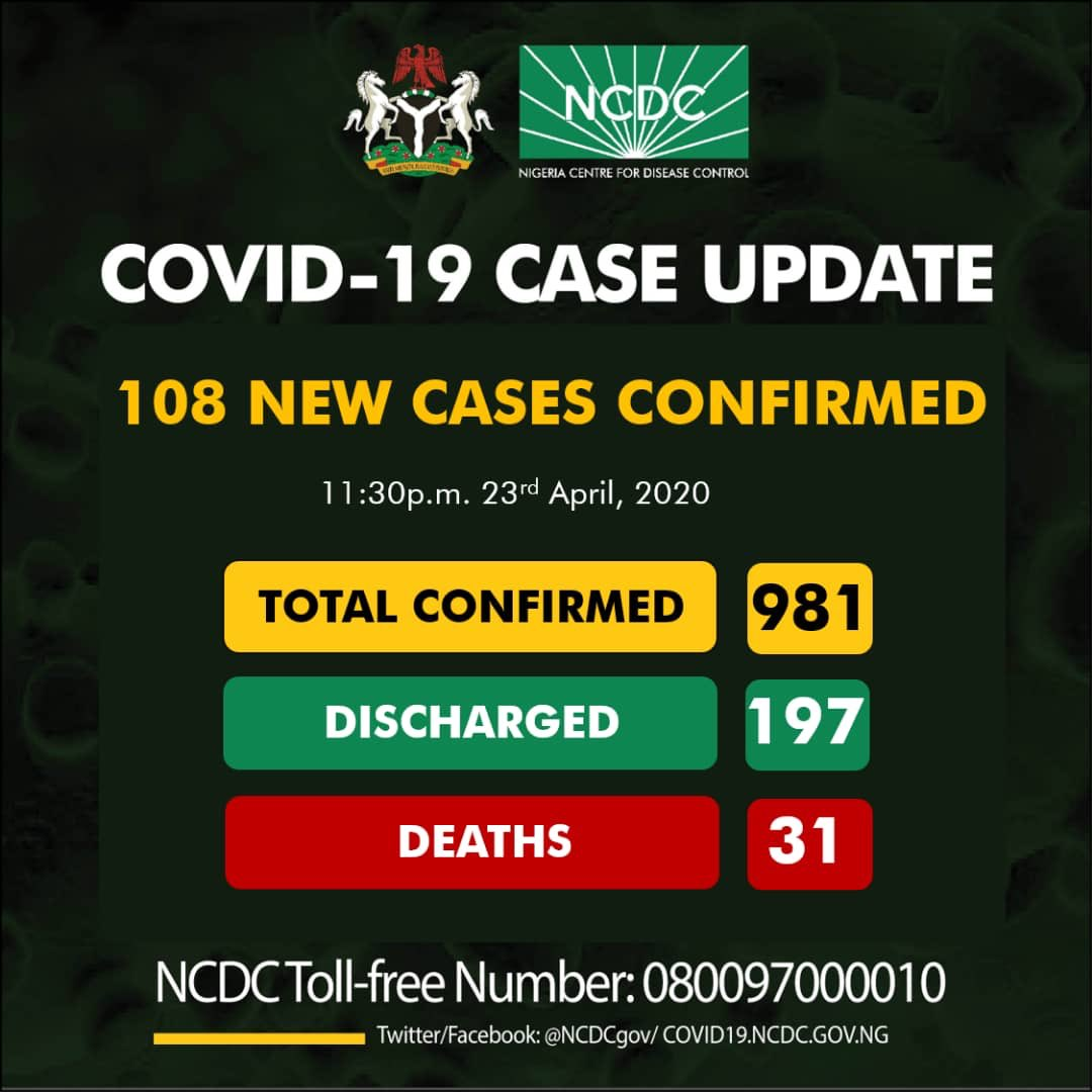 NCDC confirms 108 new coronavirus cases